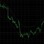 反転のタイミングがわかるMT4用インディケータ「FPS Price Reversal Bands」